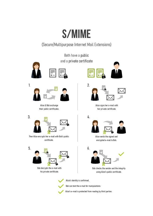 secure mail service smime english